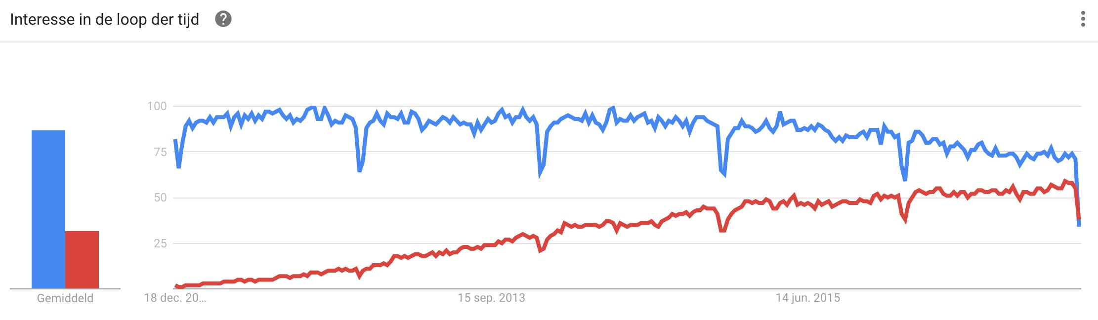 Google Trends over WooCommerce versus Magento. Blauw Magento en rood WooCommerce.